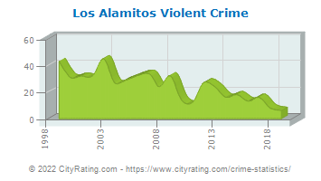 Los Alamitos Violent Crime