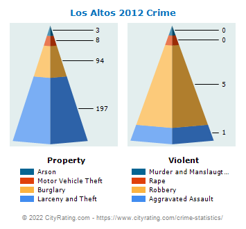Los Altos Crime 2012
