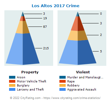 Los Altos Crime 2017