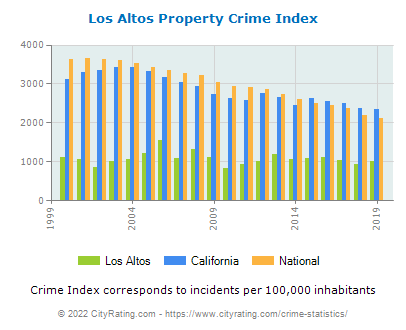 Los Altos Property Crime vs. State and National Per Capita