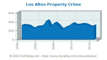 Los Altos Property Crime