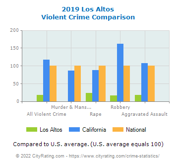 Los Altos Violent Crime vs. State and National Comparison