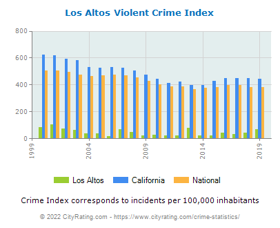 Los Altos Violent Crime vs. State and National Per Capita