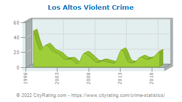 Los Altos Violent Crime