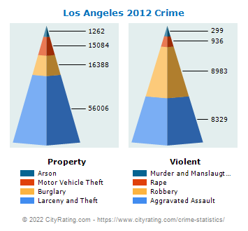 Los Angeles Crime 2012