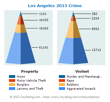 Los Angeles Crime 2015