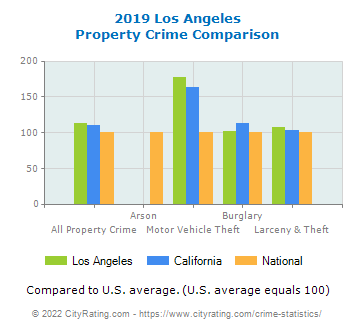 Los Angeles Property Crime vs. State and National Comparison