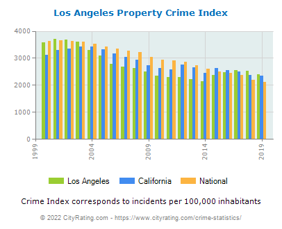 Los Angeles Property Crime vs. State and National Per Capita