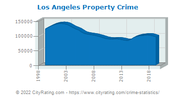 Los Angeles Property Crime