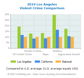 Los Angeles Violent Crime vs. State and National Comparison