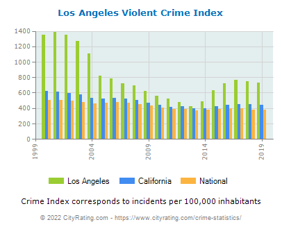 Los Angeles Violent Crime vs. State and National Per Capita