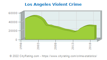 Los Angeles Violent Crime