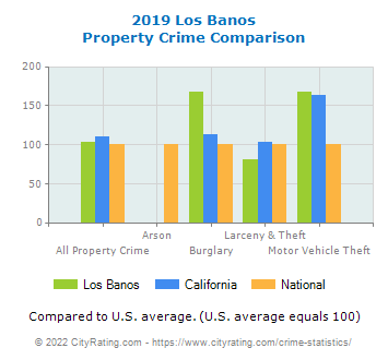Los Banos Property Crime vs. State and National Comparison