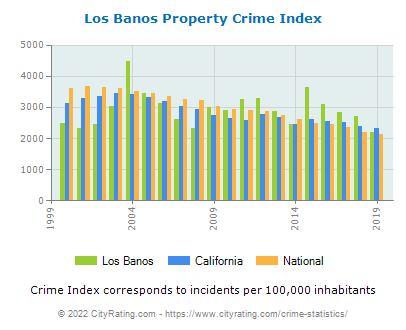 Los Banos Property Crime vs. State and National Per Capita