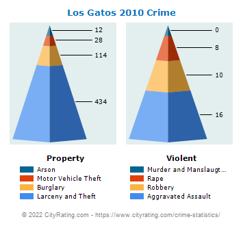Los Gatos Crime 2010