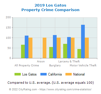 Los Gatos Property Crime vs. State and National Comparison