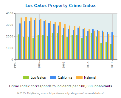 Los Gatos Property Crime vs. State and National Per Capita