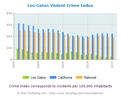 Los Gatos Violent Crime vs. State and National Per Capita