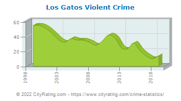 Los Gatos Violent Crime