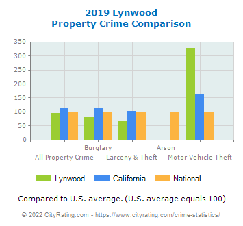 Lynwood Property Crime vs. State and National Comparison