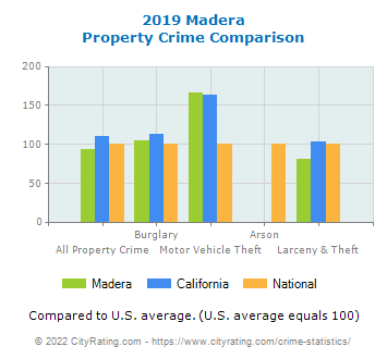 Madera Property Crime vs. State and National Comparison