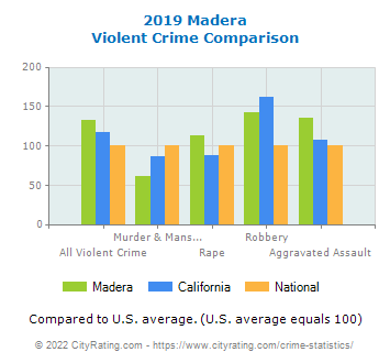 Madera Violent Crime vs. State and National Comparison