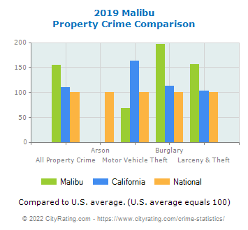 Malibu Property Crime vs. State and National Comparison