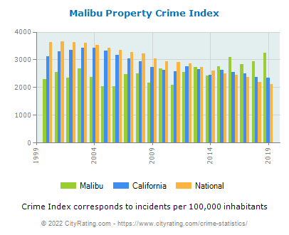 Malibu Property Crime vs. State and National Per Capita