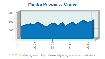 Malibu Property Crime