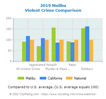 Malibu Violent Crime vs. State and National Comparison