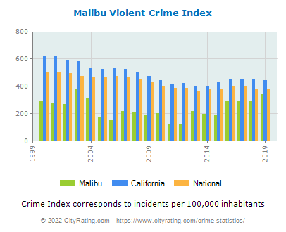 Malibu Violent Crime vs. State and National Per Capita