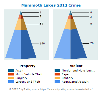 Mammoth Lakes Crime 2012
