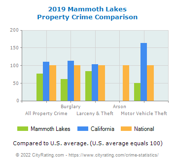 Mammoth Lakes Property Crime vs. State and National Comparison