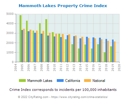 Mammoth Lakes Property Crime vs. State and National Per Capita