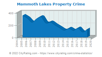 Mammoth Lakes Property Crime
