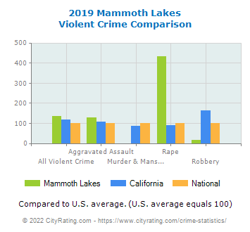 Mammoth Lakes Violent Crime vs. State and National Comparison