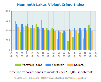 Mammoth Lakes Violent Crime vs. State and National Per Capita