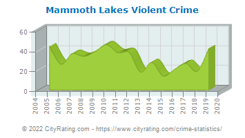 Mammoth Lakes Violent Crime