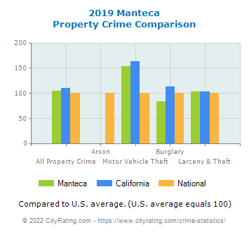 Manteca Property Crime vs. State and National Comparison