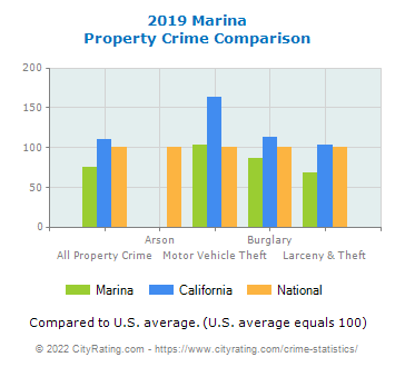 Marina Property Crime vs. State and National Comparison