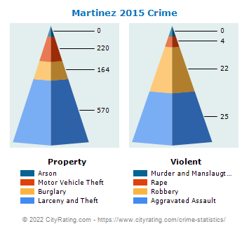 Martinez Crime 2015