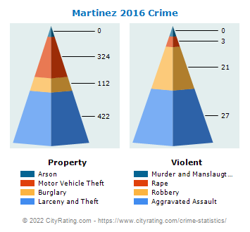 Martinez Crime 2016