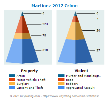 Martinez Crime 2017