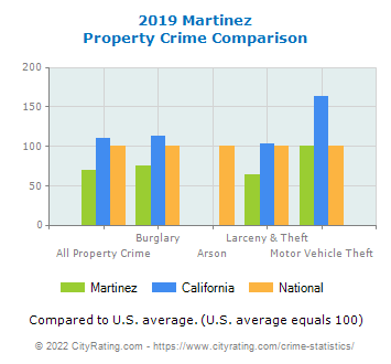 Martinez Property Crime vs. State and National Comparison