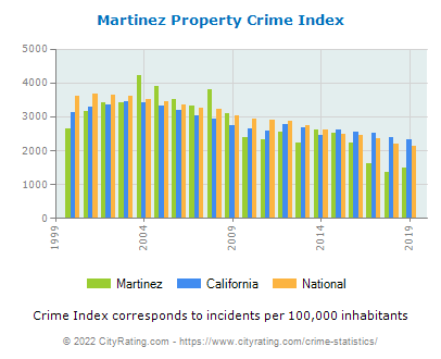 Martinez Property Crime vs. State and National Per Capita