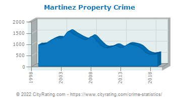 Martinez Property Crime