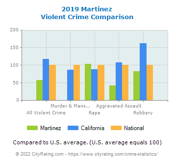 Martinez Violent Crime vs. State and National Comparison