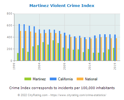 Martinez Violent Crime vs. State and National Per Capita