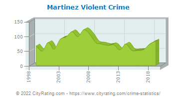 Martinez Violent Crime