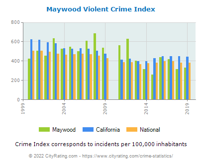 Maywood Violent Crime vs. State and National Per Capita